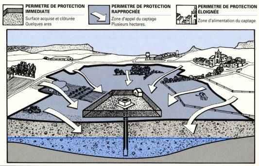 Schéma des périmètres de protection des captages d'eau potable