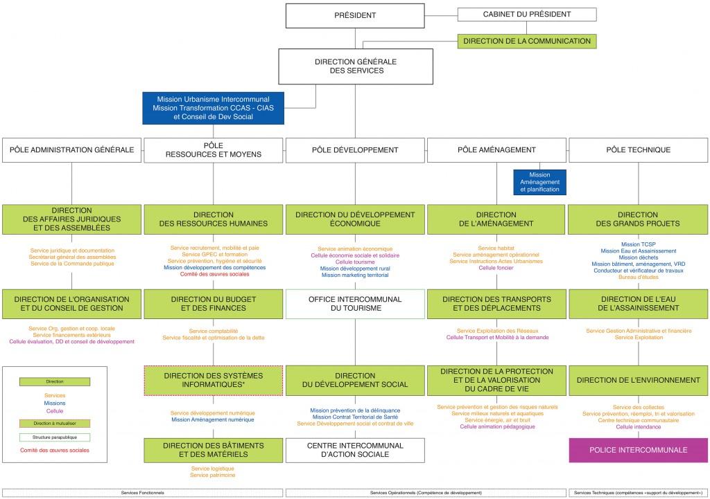 Organigramme de la CAPA