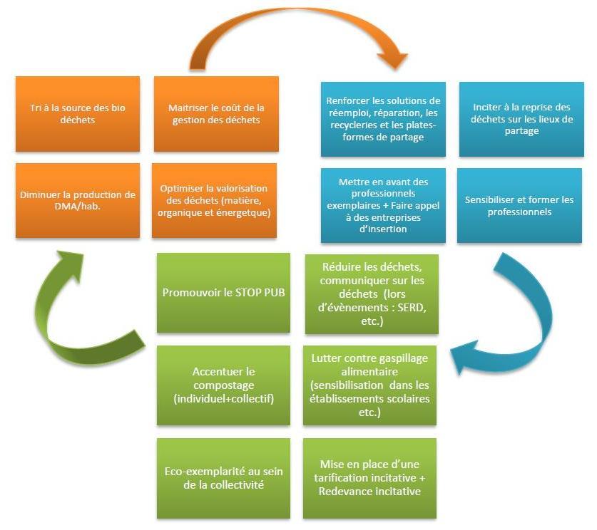 Démarche d'économie circulaire de la CAPA