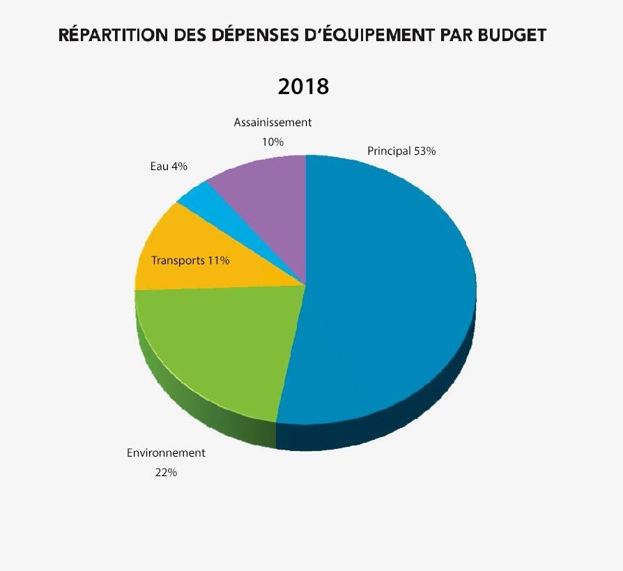détail des dépenses d'équipement