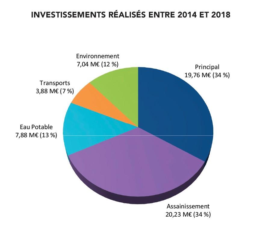 détail des investissements en 2018
