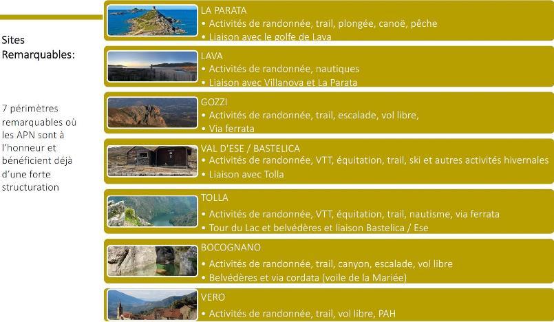 liste des 7 sites et activités