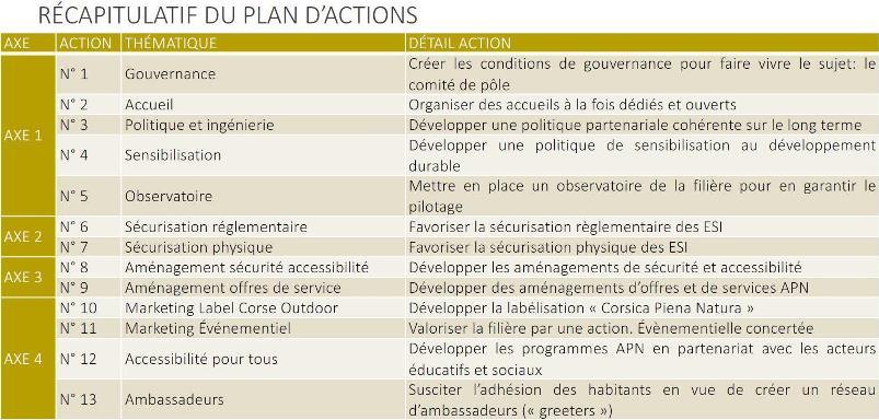 tableau des actions APN